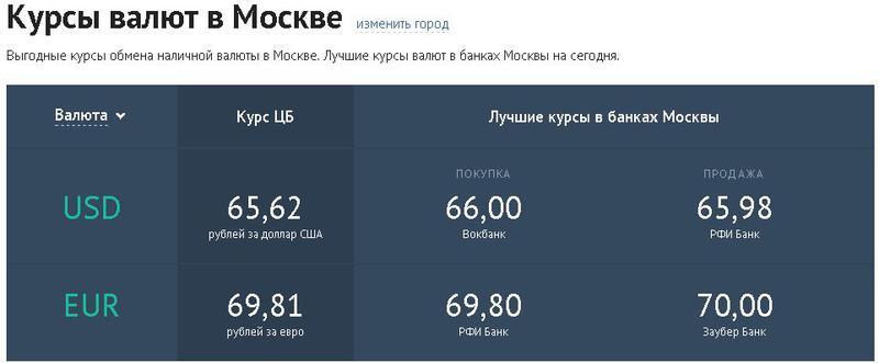 Курс евро в москве на сегодня, выгодный обмен, продажа, покупка евро в банках москвы | банки.ру