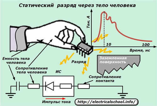 Статическое электричество и защита от него
