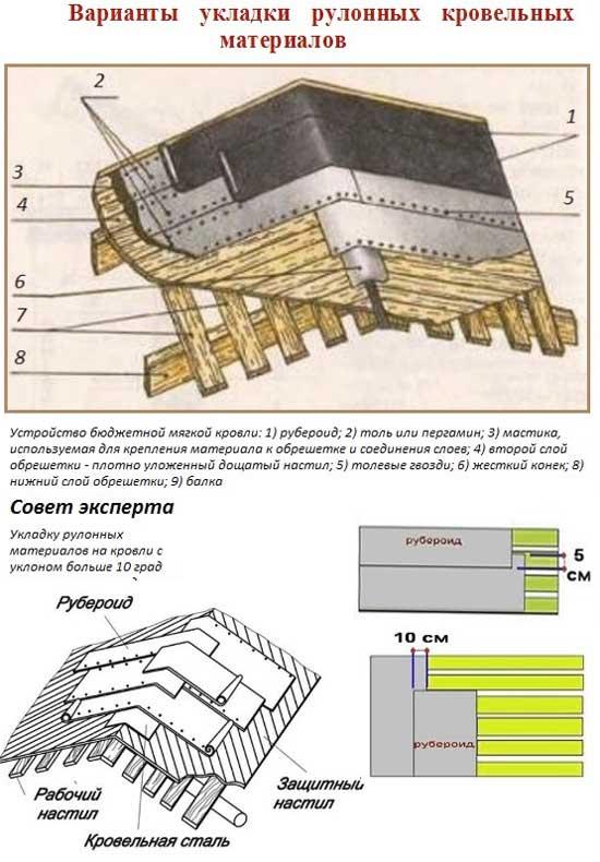 Что такое толь? технические характеристики и применение.