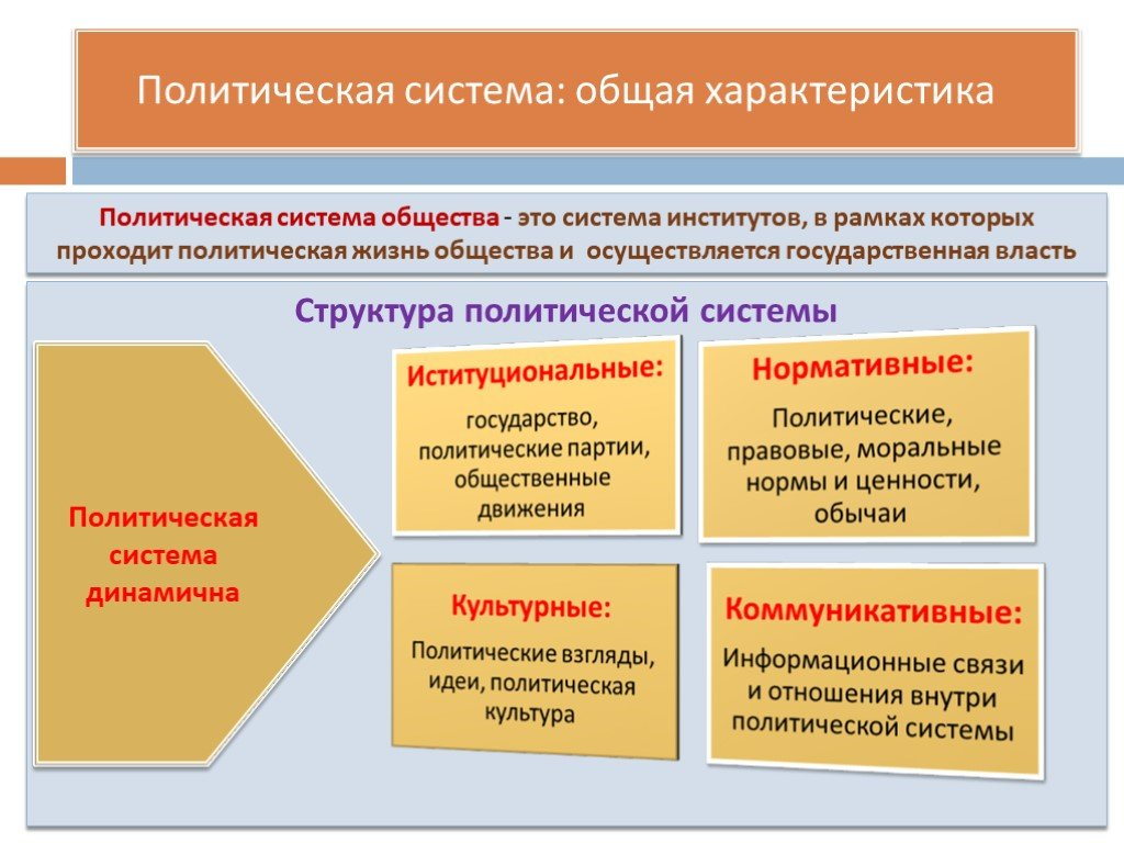Политическая система — википедия с видео // wiki 2