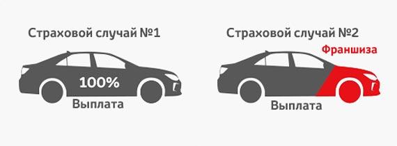 Что такое франшиза в страховании автомобиля, и какой она бывает? какие есть плюсы и минусы страховки с франшизой?
