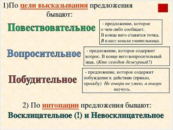 Побудительное предложение – примеры, грамматическая основа (3 класс, русский язык)
