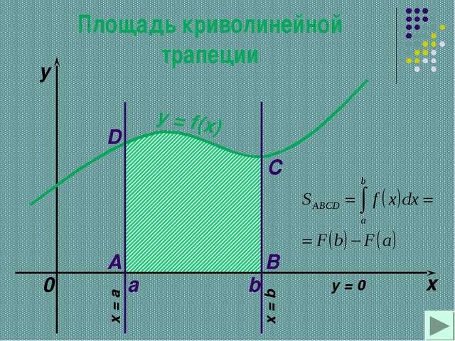 Неопределённый интеграл
