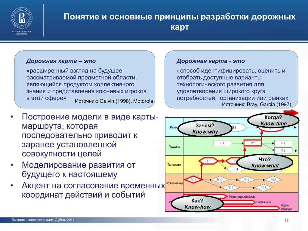 Дорожная карта – секреты создания roadmap для крутых менеджеров