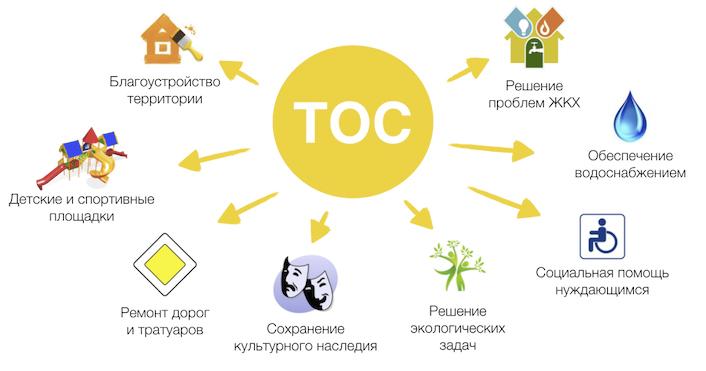 Этапы создания тос пошаговое руководство | новости жкх
