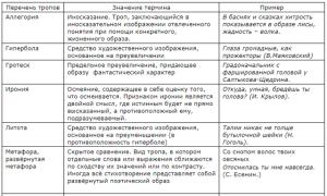 Что такое согласование в русском языке?