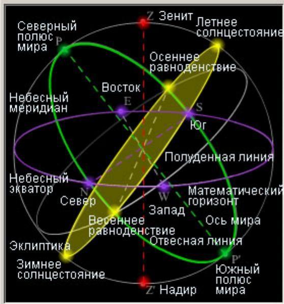 Видимое годовое движение солнца на небесной сфере