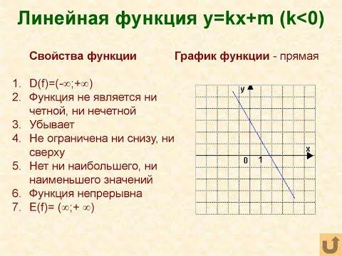 Линейная функция — википедия. что такое линейная функция
