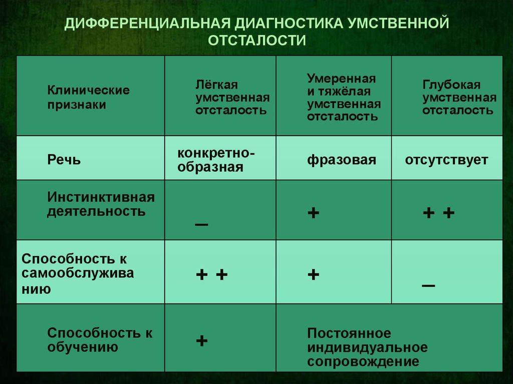 Лечение олигофрении. степени и формы олигофрении