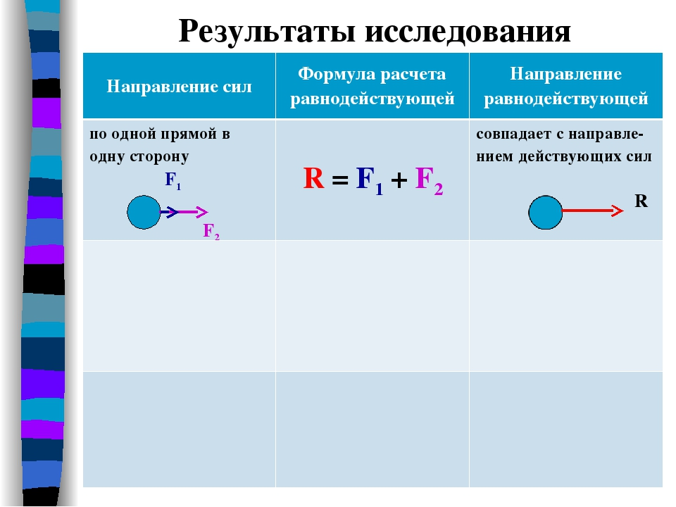 Равнодействующая сила - resultant force - qwe.wiki