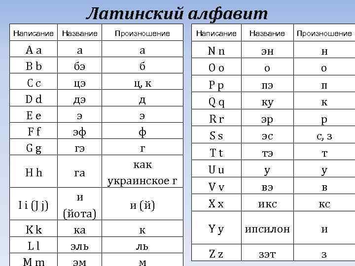 Латинские буквы: это какие и чем они отличаются :: syl.ru