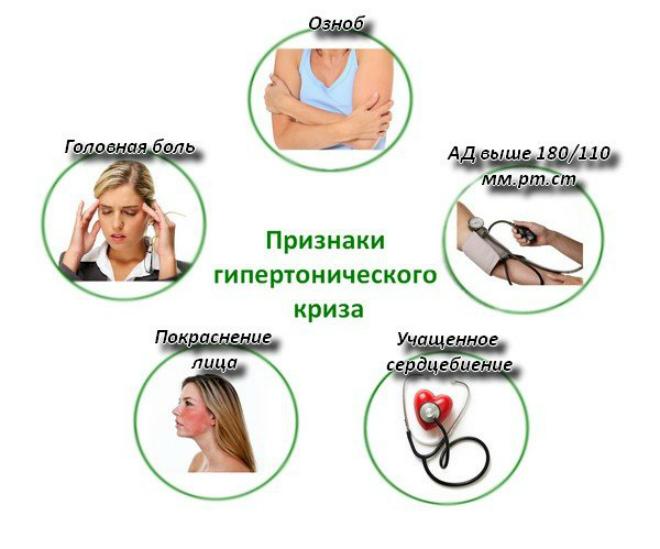 Первые симптомы гипертонического криза и первая помощь больному