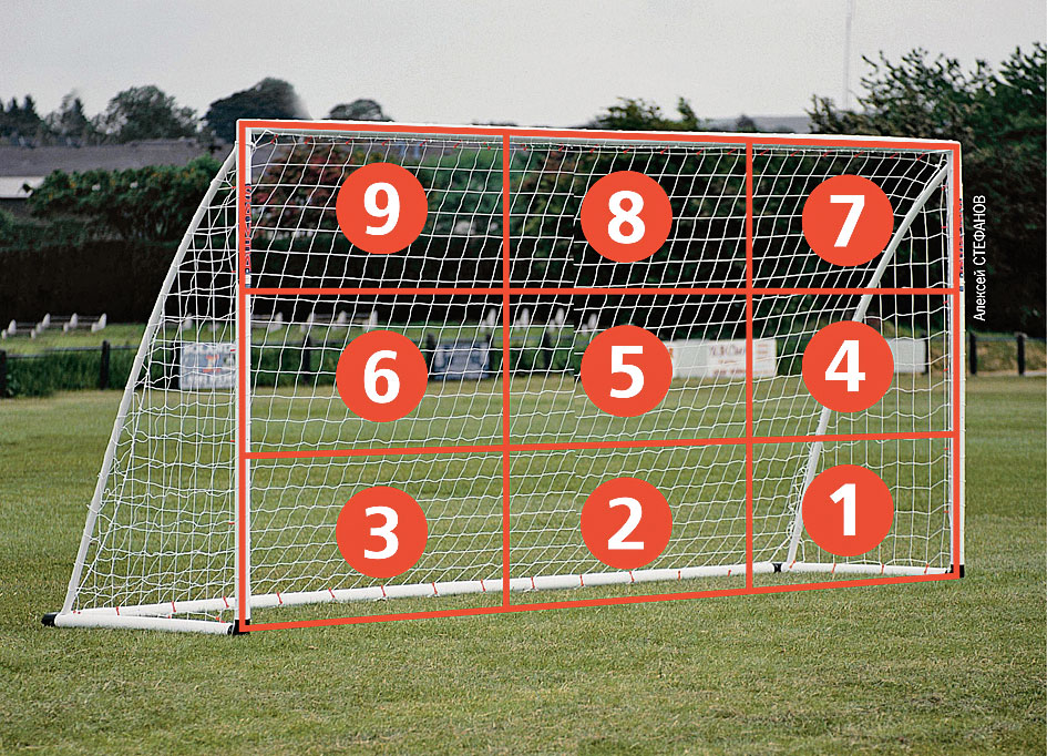 Правила пенальти в футболе – когда и с какого расстояния бьют