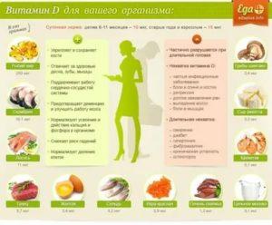 Витамин д – где содержится и для чего он нужен организму?
