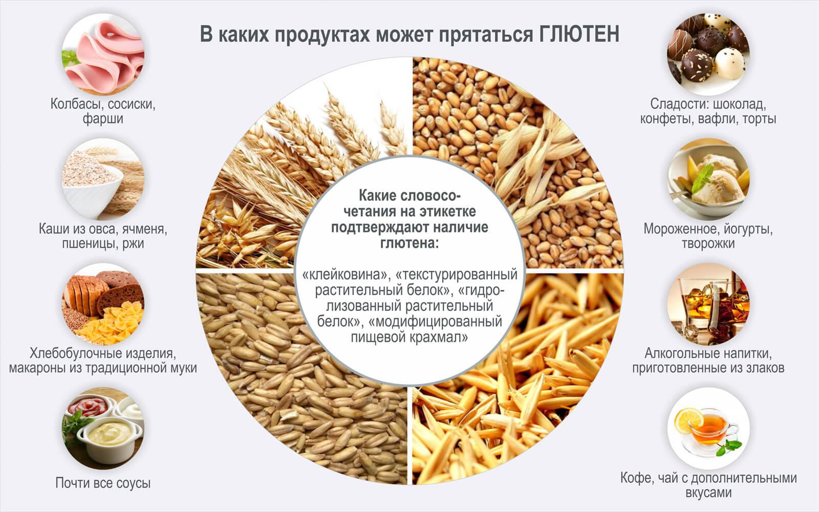 Безглютеновая диета : меню, список разрешенных и запрещенных продуктов