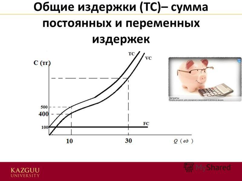 Издержки производства - это… постоянные и переменные. anews