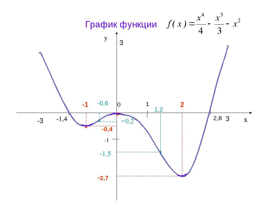 График функции — википедия с видео // wiki 2