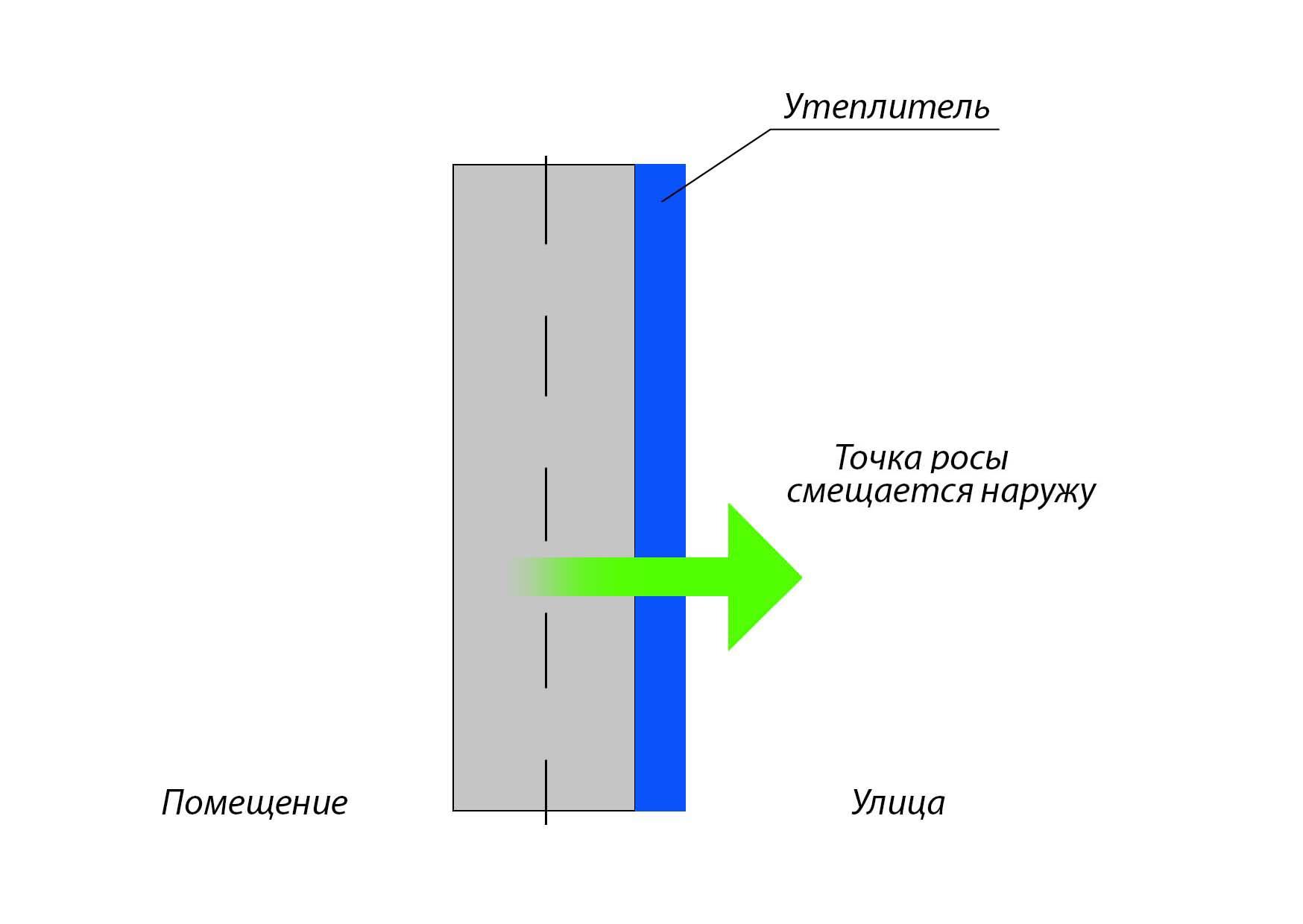 Что такое «точка росы» и для чего она нужна?