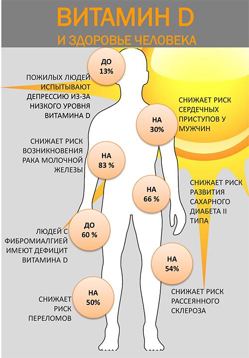 Витамин д (кальциферол): польза, для чего нужен, суточная норма, в каких продуктах содержится и противопоказания