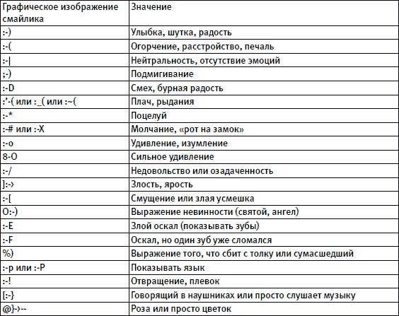 Что означает смайлик, отображенный текстовыми символами, коды графических (эмодзи) смайлов. история символьных смайликов