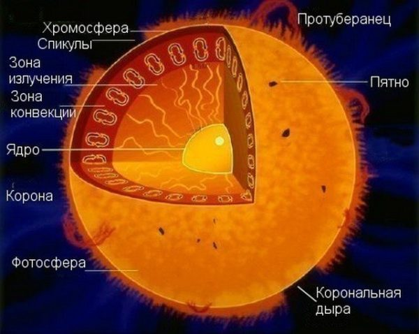 Строение звёзд. из чего состоят звёзды   emos g space   яндекс дзен