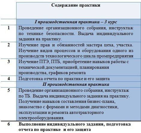 Чем отличается учебная практика от производственной: особенности и характеристики