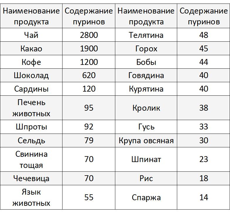 Диета при подагре - таблица содержания пуринов, рацион в период обострения и на каждый день