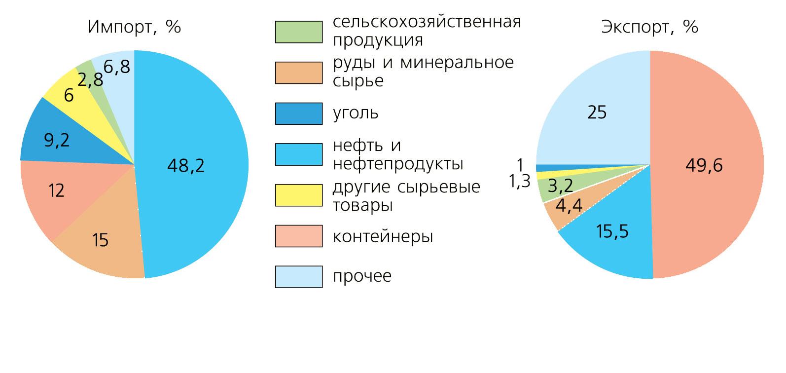 Транспортная система россии — википедия