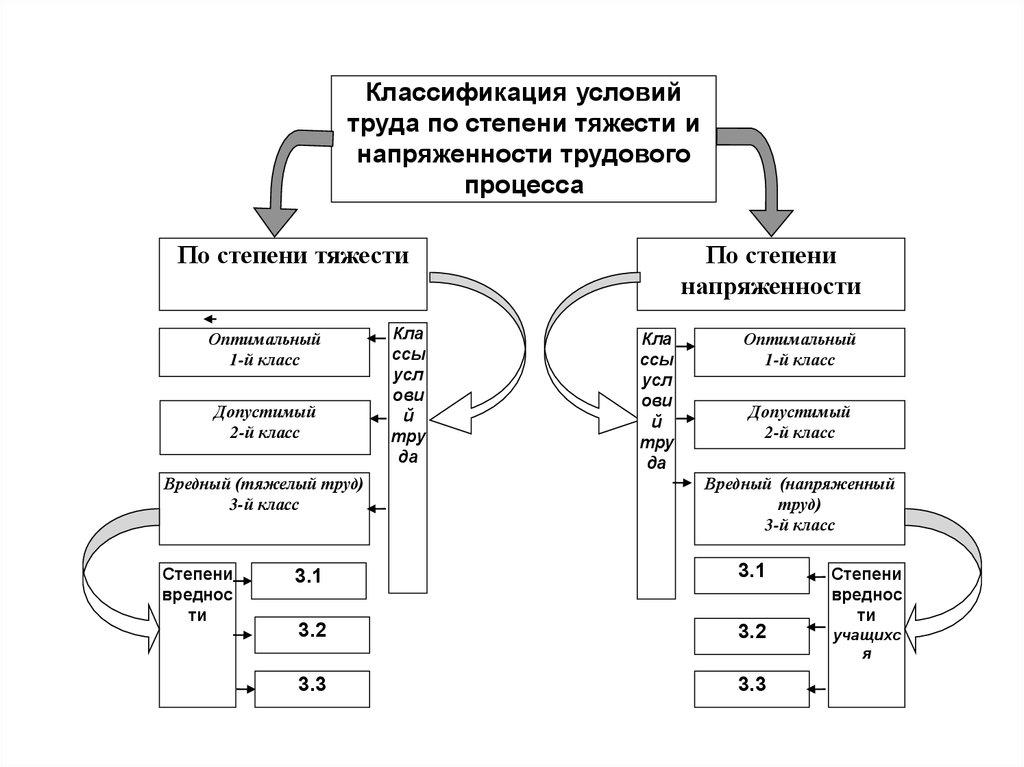 Оценка тяжести и напряженности трудового процесса | контент-платформа pandia.ru