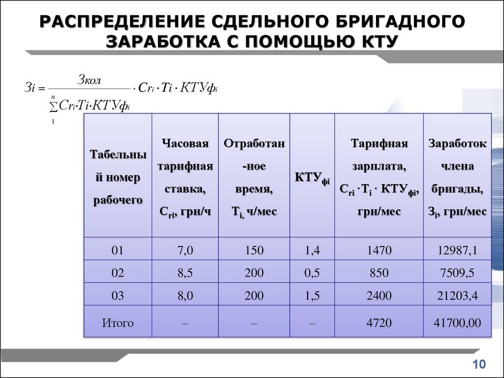 Как посчитать коэффициент трудового участия. что такое кту в составе заработной платы: понятие, формула расчета