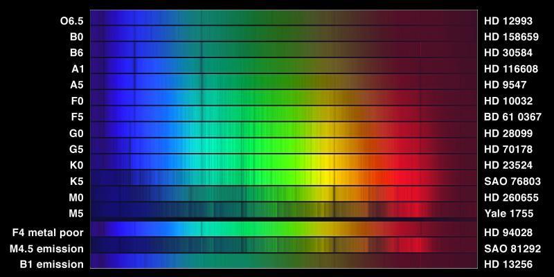 Спектральные классы звёзд википедия