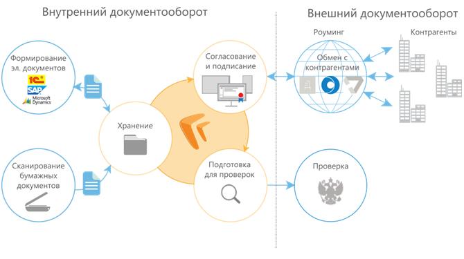 Просто об электронном документообороте, сэд/ecm. обучение начинающих (руководителей, делопроизводителей, студентов). | www.ecm-journal.ru