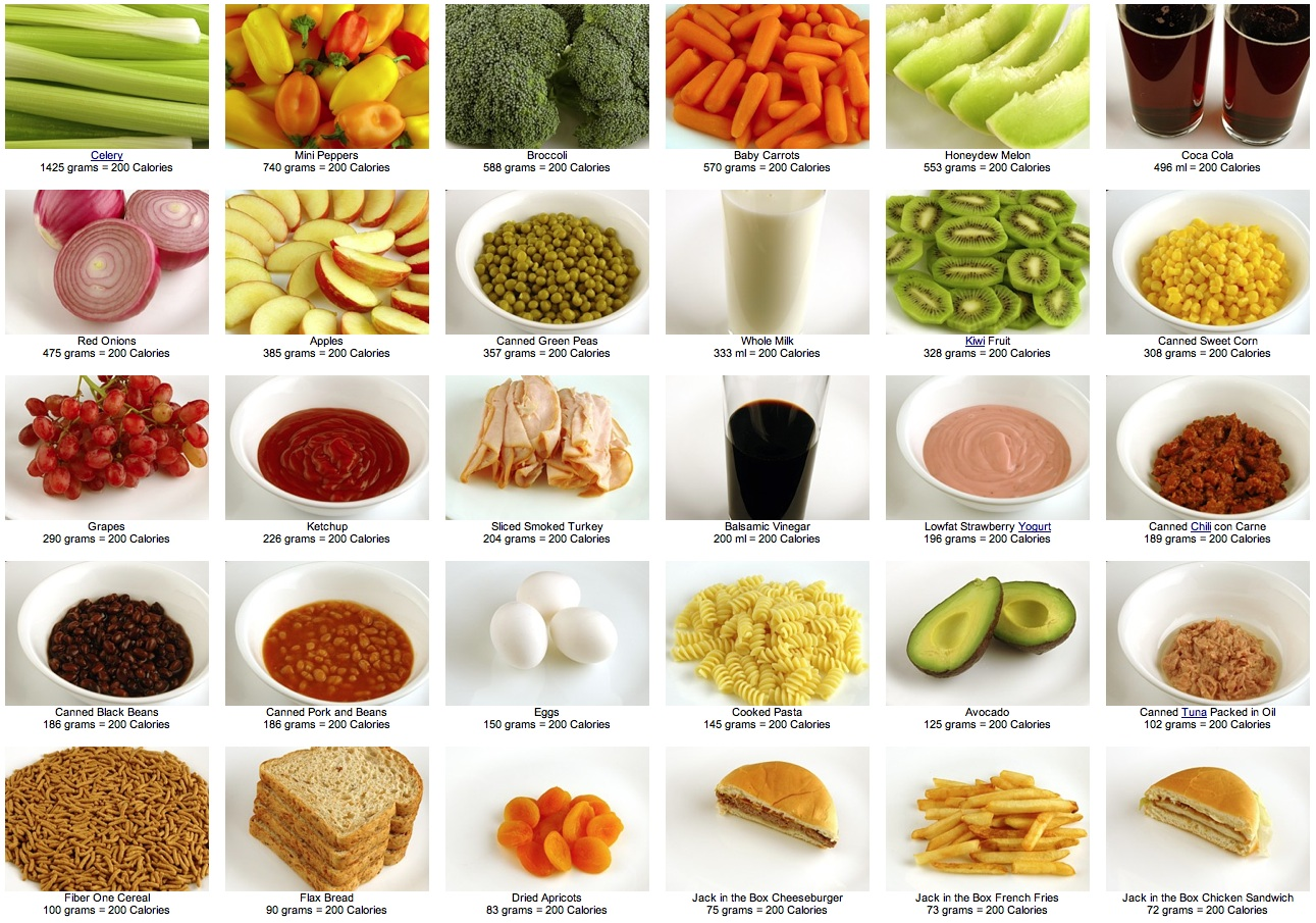 Что такое калории | здоровье и все для него