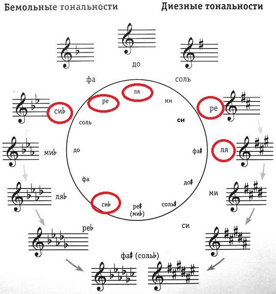 Что такое тональности и как их использовать? 7 заповедей музыканта