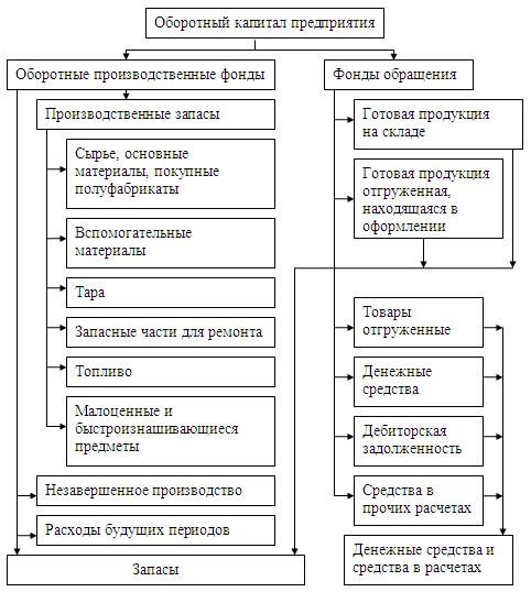 Чистый оборотный капитал - формула по строкам баланса - nalog-nalog.ru