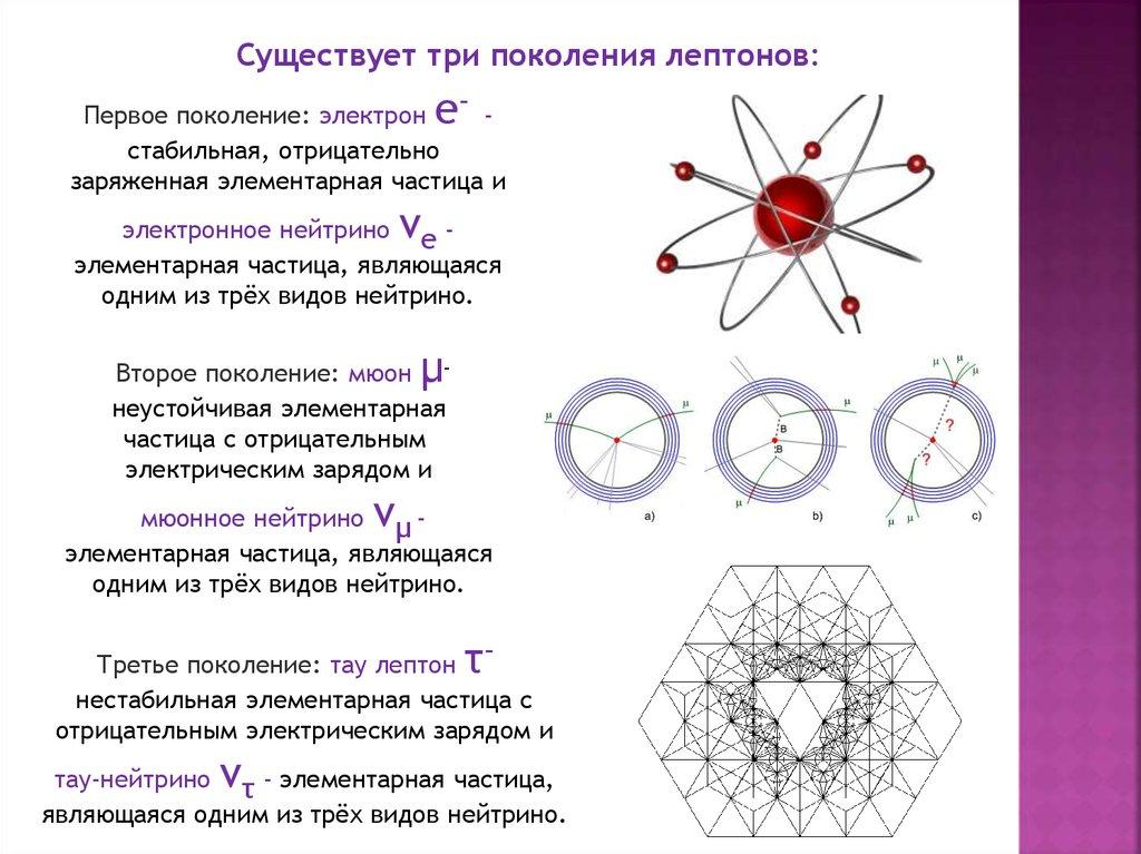 Частицы элементарные   энциклопедия кругосвет