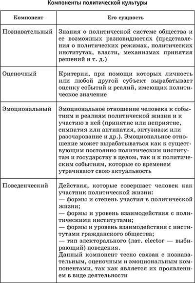 Типы политической культуры