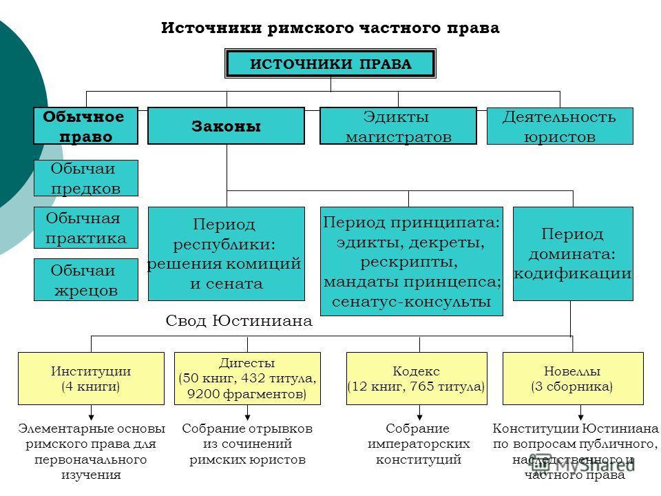 Понятие и система частного права