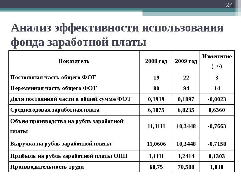Начисления на фонд оплаты труда и фонд заработной платы и отчисления из него