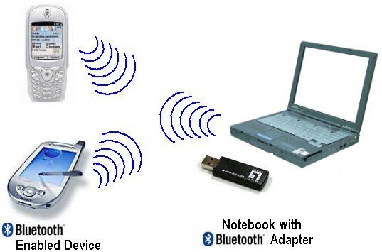 Bluetooth widcomm broadcom