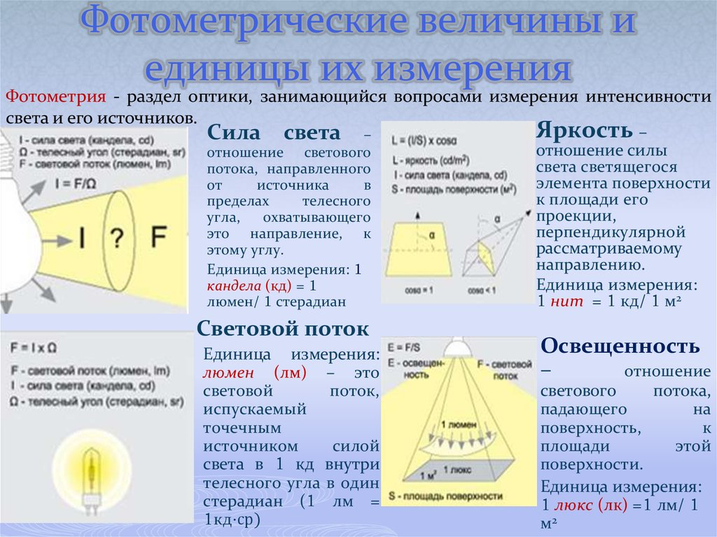 Единица измерения света и формула расчета освещенности помещения