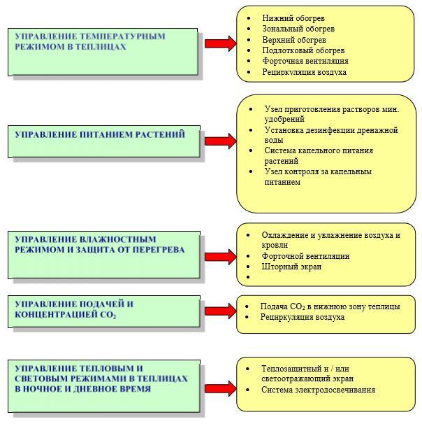 Электронный пускорегулирующий аппарат эпра