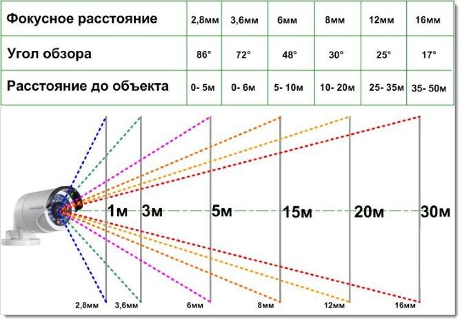 Объективы: фокусное расстояние и диафрагма