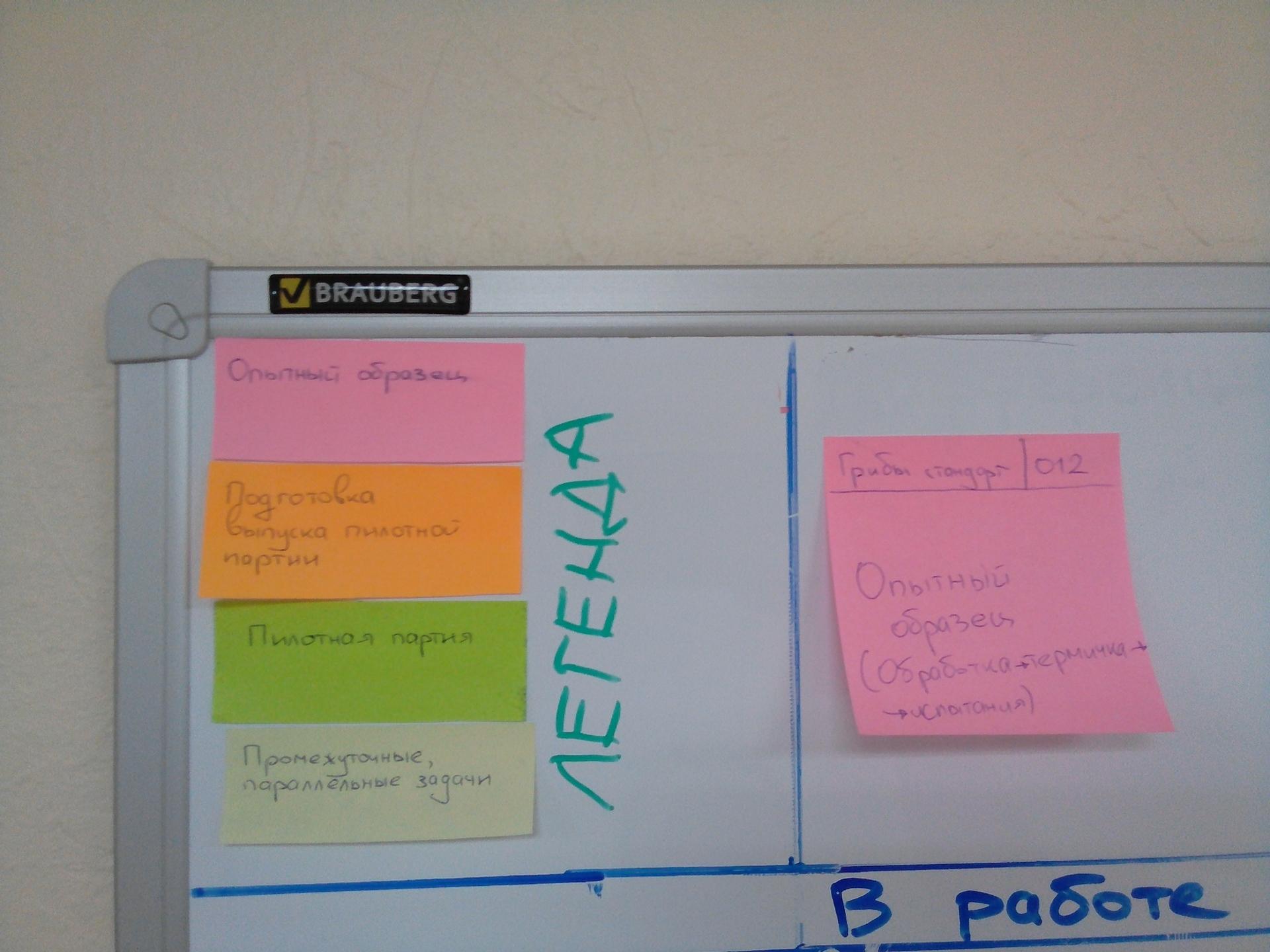 Доска канбан что это за управленческий инструмент? почему с ним результат работы команды лучше?