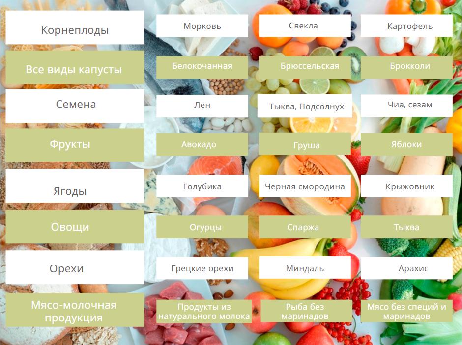 Элиминационная диета: меню, продукты, суть и правила
