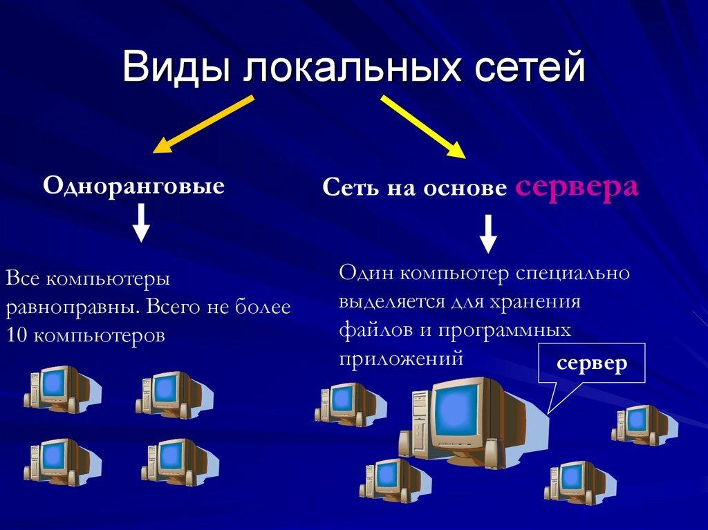 2.1. компьютерные сети и их классификация