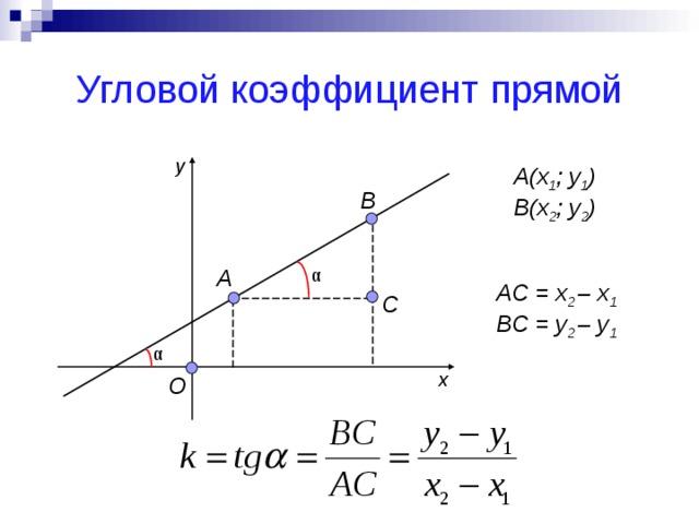 3.уравнение прямой с угловым коэффициентом