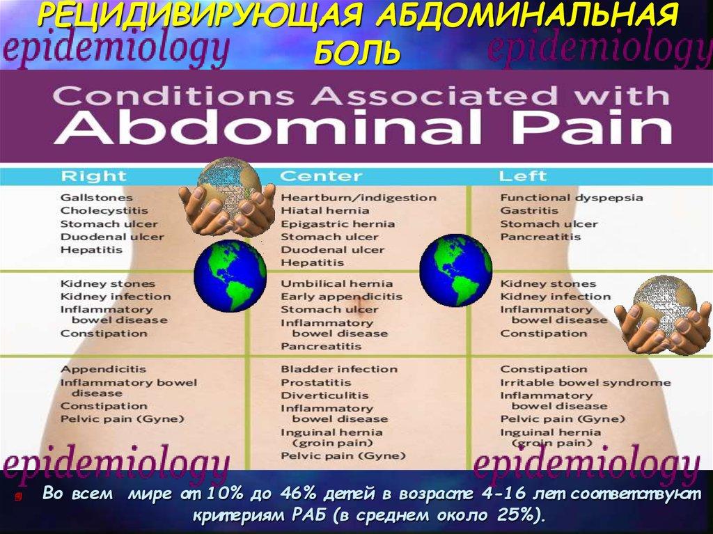 Острая абдоминальная боль