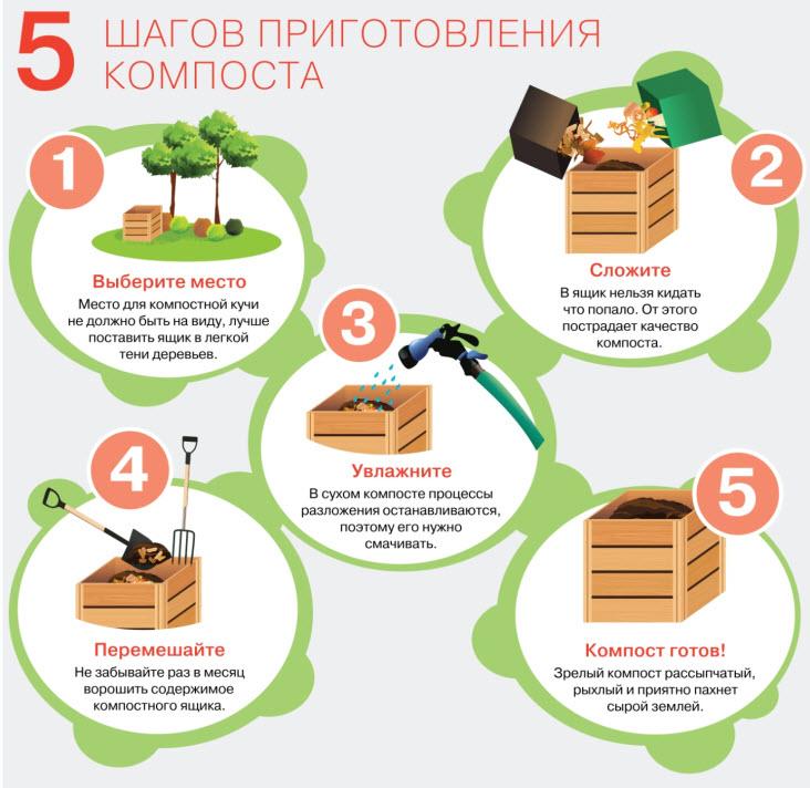 Компост (41 фото): что это такое? правила компостирования отходов. как сделать компост своими руками? в чем его разница с перегноем?