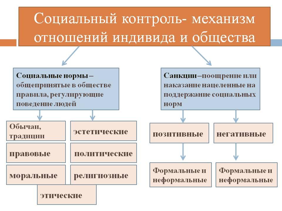 Значение социального контроля